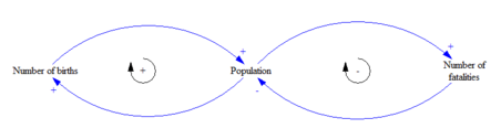 Simple Causal-Loop-Diagram Population