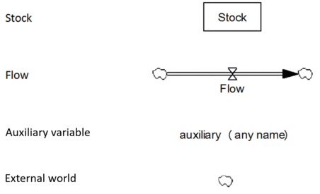 Symbols for the elements of System Dynamics models